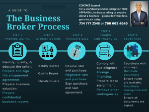 THE PROCESS OF SELLING YOUR BUSINESS